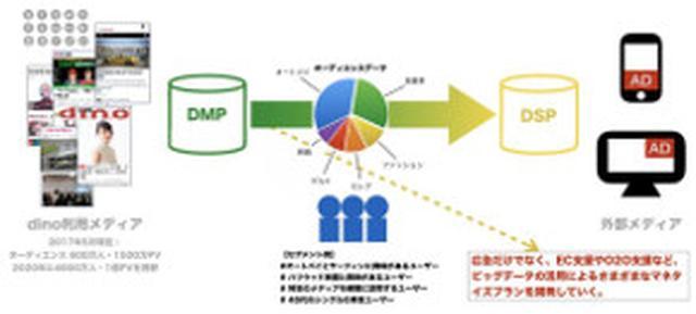 画像: リボルバー、「dino」活用メディアのオーディエンスデータを用いた広告商品開発と運用代行サービスを開始
