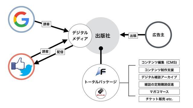 画像: リボルバー、 富士山マガジンサービスと資本・業務提携~日本の出版社のデジタルメディア化支援を包括的に推進~