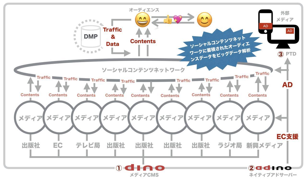 画像: dinoで パブリッシャーの、パブリッシャーによる、パブリッシャーのためのデジタルメディアビジネスを支援(小川@リボルバー)