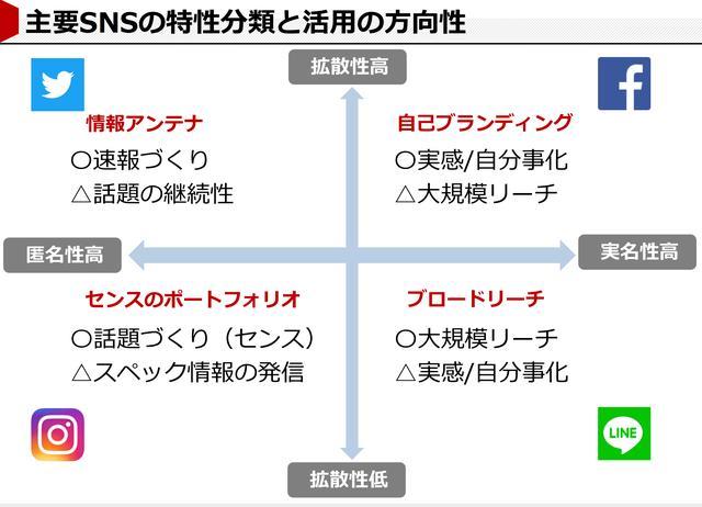 画像: 主要SNSの特性分類と活用の方向性(©アライドアーキテクツ株式会社)