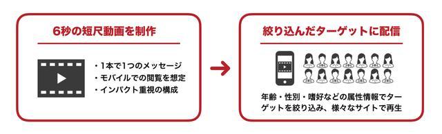 画像3: リボルバー、AI動画作成プラットフォームの台湾企業 GliaCloudと事業提携を発表 〜ブランディングに最適な6秒短尺動画広告『FLASH AD』における動画コンテンツ制作の自動化を促進〜