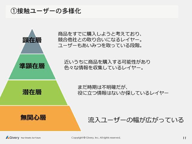 画像1: ユーザーの多様化により難易度が増すデジタルマーケティング