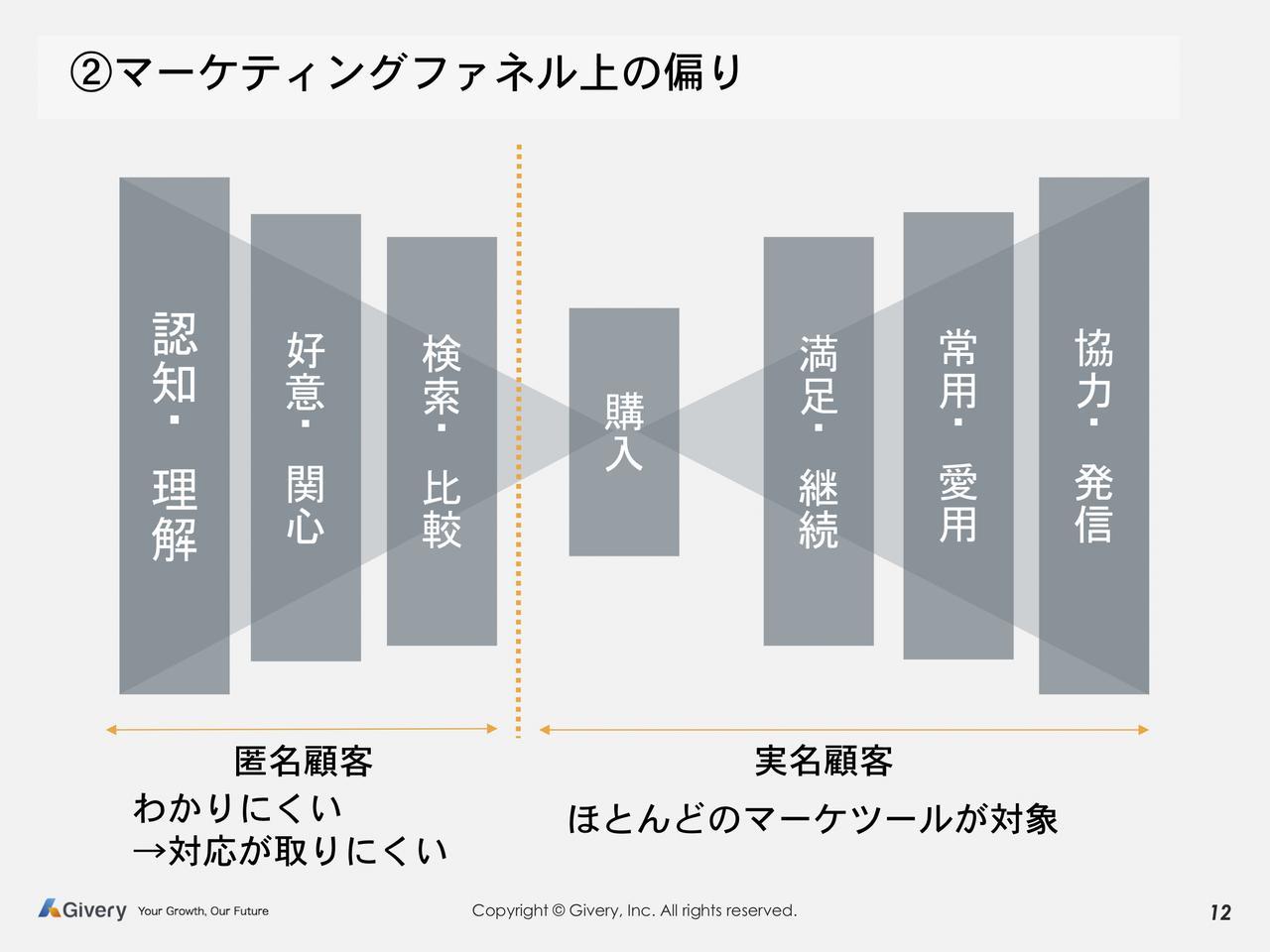 画像2: ユーザーの多様化により難易度が増すデジタルマーケティング