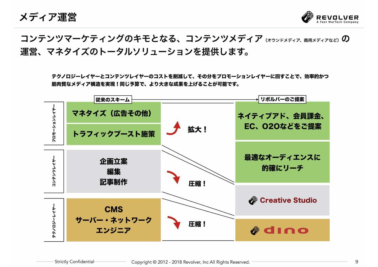 画像: 本題の前に: 効率的なコンテンツマーケティングの体制に向けて