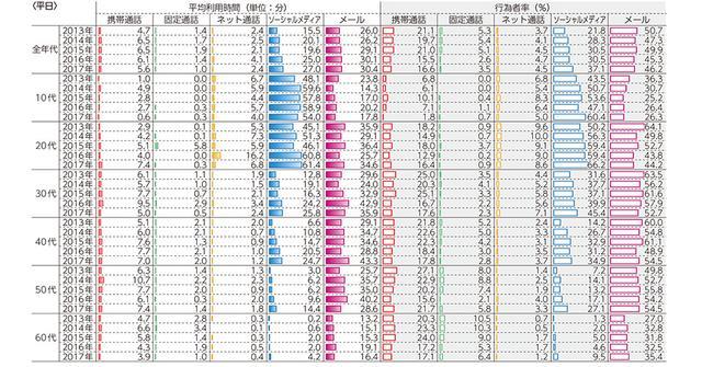 画像: 「コミュニケーション手段としてのインターネット利用時間、行為者率」総務省 平成30年版 情報通信白書 www.soumu.go.jp