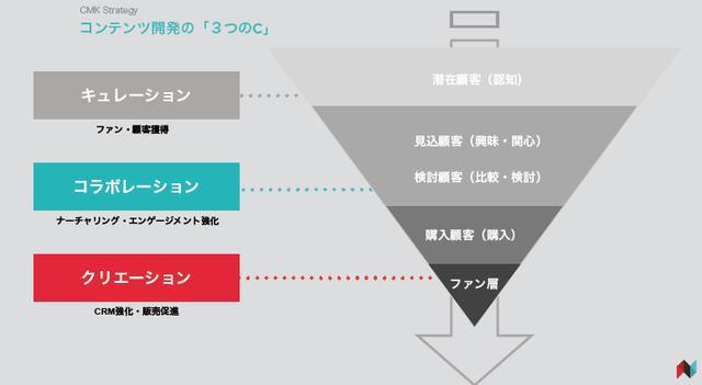 画像: コンテンツの資産化が重要