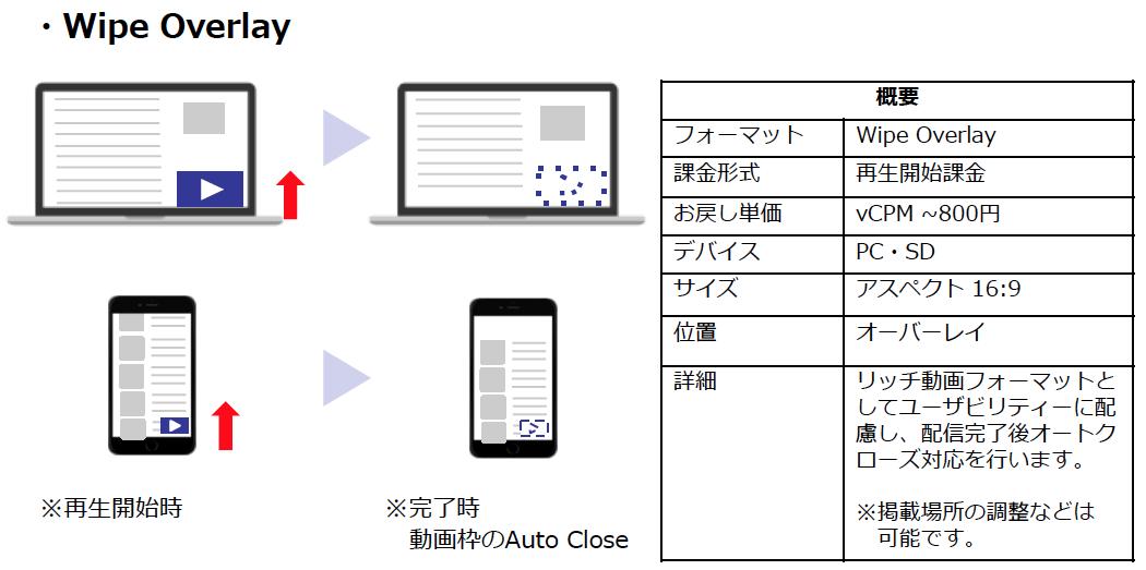 画像: 提供開始以来、多くの企業がこのWipe Overlayを採用しているとのこと
