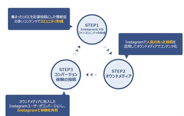 画像: オウンドメディアとInstagramアカウントの連携でコンバージョンにつなげる。上図3つをサイクル化することが重要となる