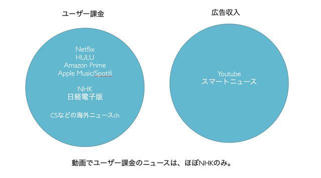 """画像2: これからの""""日本の""""メディアビジネスはどこへ向かうのか"""