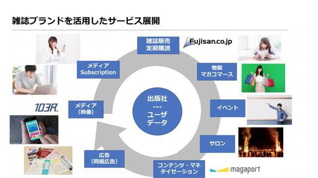画像: Fujisanc.co.jpで定期購読者のデータを管理し、そのユーザーに対して各サービスを展開していく