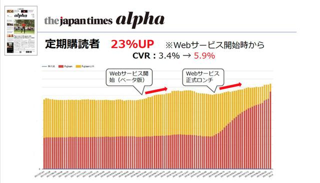 画像: 上図の赤がFujisan ID、黄がFujisan ID以外での定期購読者だ。サービス開始から、Fujisan IDでの会員数は右肩上がりなのが分かる