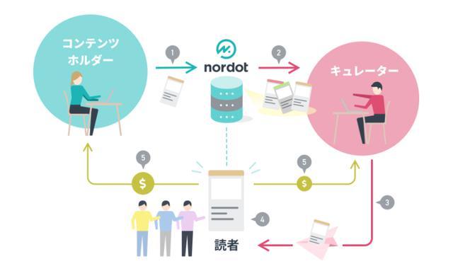 画像: nordot.app