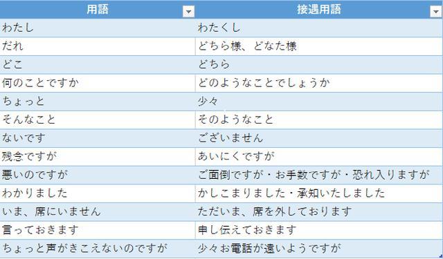 画像: 電話応対のビジネスマナー~敬語・接遇用語編~