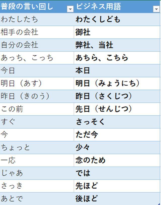 画像: 電話応対のビジネスマナー~ビジネス用語編~