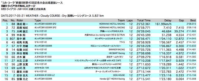 画像: トライアウトFINALステージで、16位までに入ったのはこれらのチームでした! www.suzukacircuit.jp