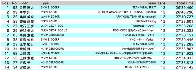 画像: 14位までの決勝結果。なお同チームのライダーが上位14位までに複数入っているチームが含まれるため、15位以下からの繰り上がりの可能性もあります。 http://www.suzukacircuit.jp/result_s/2018/sundayr/0527_jsb1000_f.html