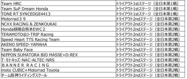 画像: こちらはトライアウト1stステージ(スーパーバイクレースinもてぎ JSB1000クラス Race1)と2ndステージ(鈴鹿2&4レース JSB1000クラス Race1)で、トライアウト通過した15チームです。 www.mobilityland.co.jp