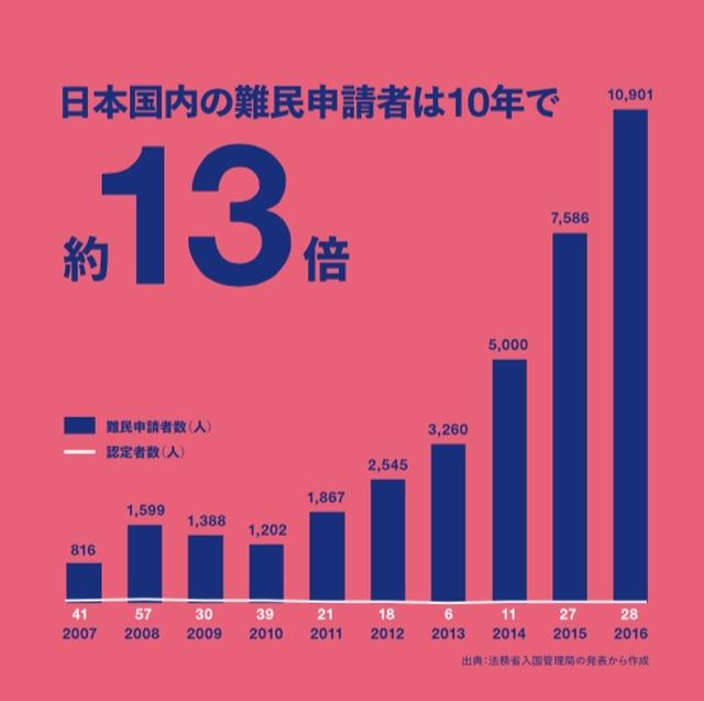 画像1: 知っていた?日本国内の難民申請は10年で13倍