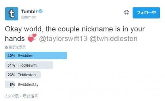 画像: Tumblrの投票結果。