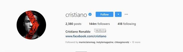 画像: クリスティアーノのインスタフォロワー数。