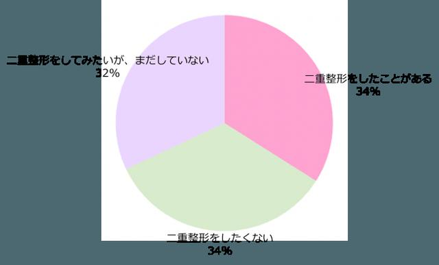 画像3: 日本の女性、3人に1人が二重整形の経験者と回答!整形した部位など調査