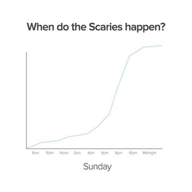 画像: Sunday Scariesがはじまる時間を示した図。©SundayScaries.com