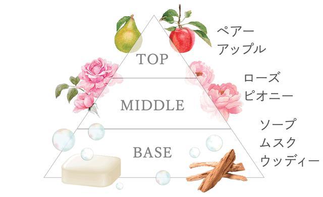 画像: 「センシュアルサボン」の香り