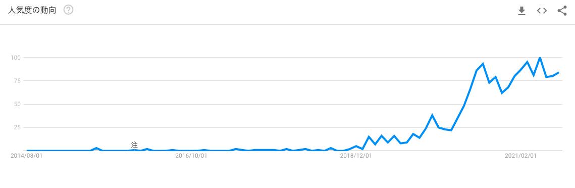 画像: trends.google.com