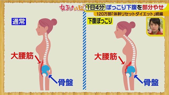画像5: 1日4分でぽっこり下腹を部分やせ♪ きつめのパンツがはけるようになるかも!