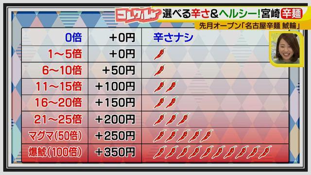 画像4: 辛い物好きにはたまらない美味しさ♪ 宮崎ご当地グルメ「辛麺」が女子向け&名古屋風になって登場!?