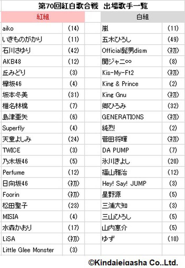 画像: 第70回紅白歌合戦出場歌手が発表!キスマイ、日向坂46らが初出場