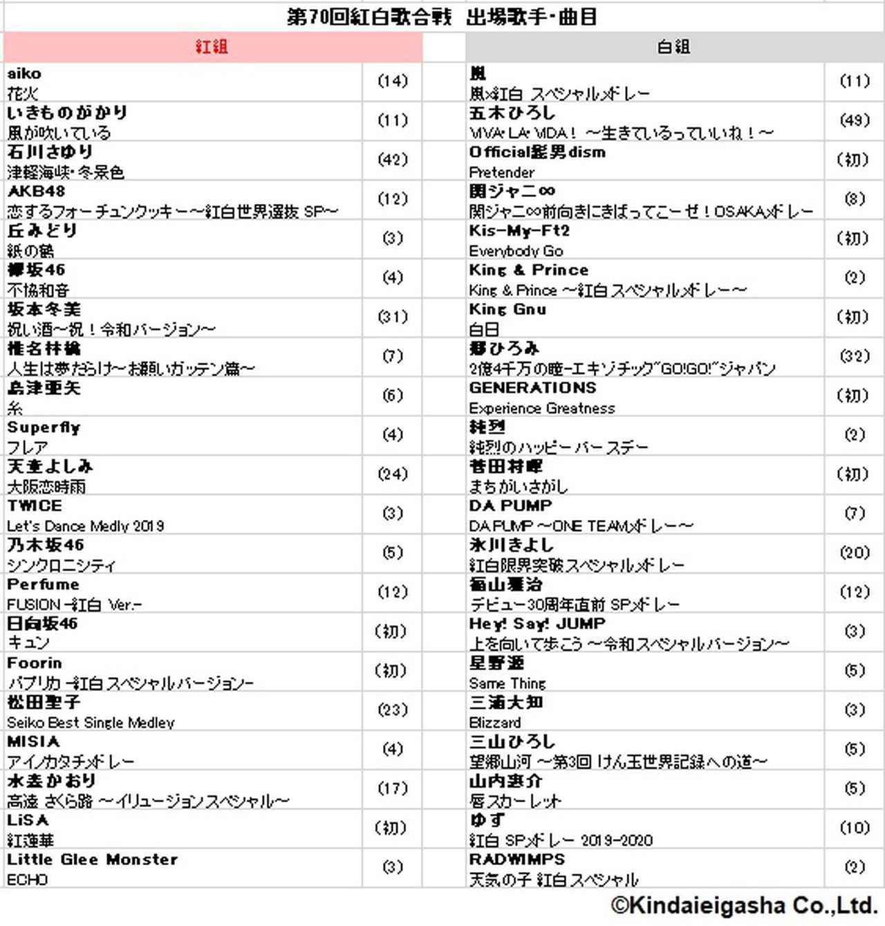 画像: 第70回NHK紅白歌合戦の曲目が決定!