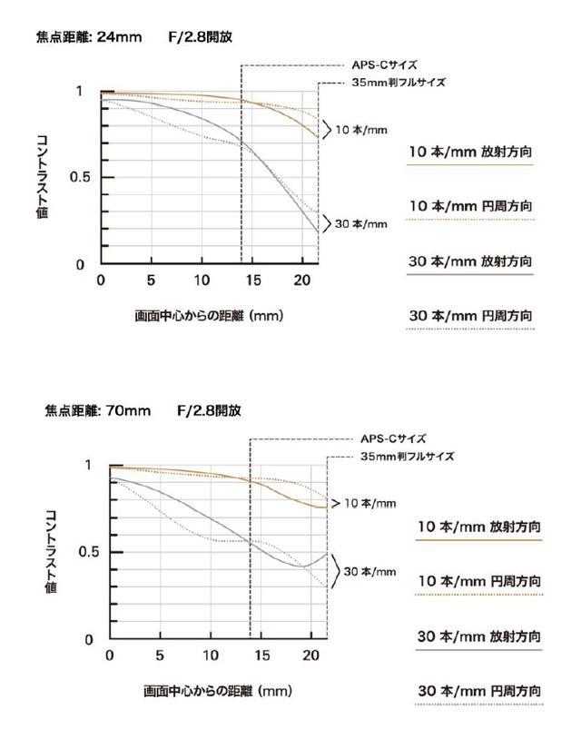 画像3: www.tamron.jp