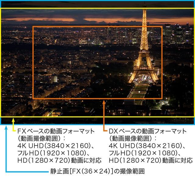 画像: D850はFXフォーマットベースで4K UHD動画撮影が可能に!