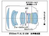 画像: ▲IS を搭載しながらも、レンズ全体のメカ構造を工夫することにより小型・軽量を実現している。