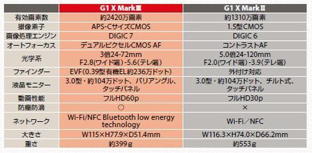 画像: ▲防塵防滴性能やネットワーク機能の充実なども見逃せないポイントだ。 cweb.canon.jp