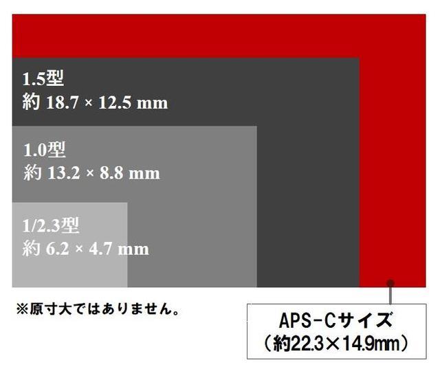 画像: ▲コンパクトデジカメに採用されることの多い撮像センサーサイズとPowerShot G1 X MarkⅢに搭載されるAPS-C型センサーの大きさを比較したもの。