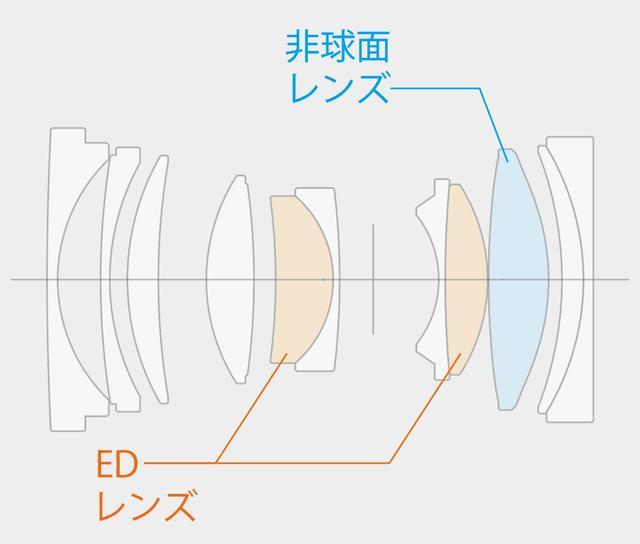 画像: 非球面レンズ1枚と2枚のEDレンズの採用でコンパクトながら高い画質を実現。ナノGIコーティングで逆光耐性も高く、ヌケもいい描写だ。