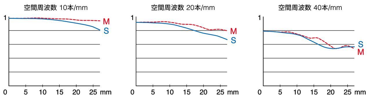 画像: 周辺までシャープネスは高くMTFを見なくてもすぐにその画質の高さがわかる。