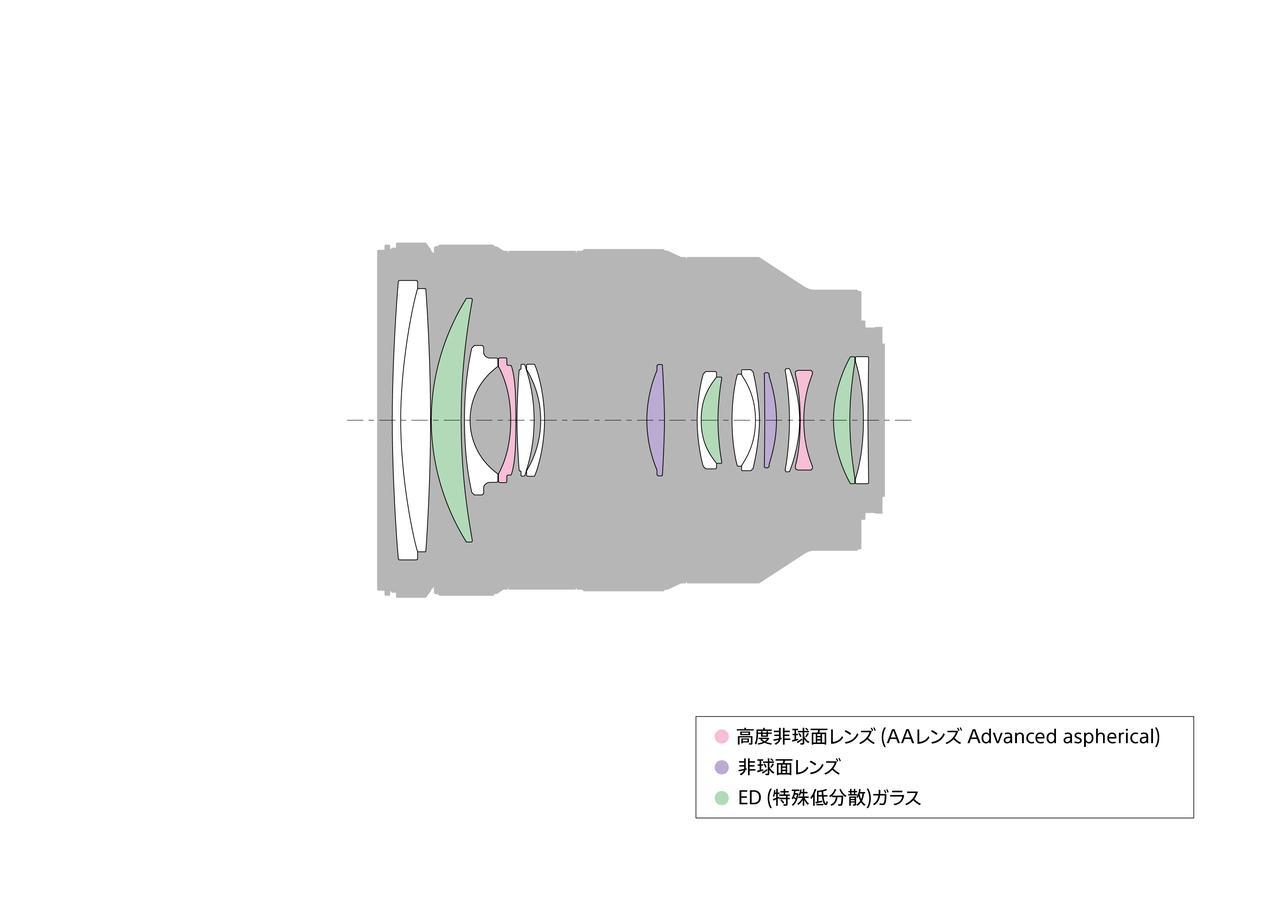 画像1: ソニーは新レンズ「FE 24-105mm F4G OSS」を発表!ズーム全域F4で高い描写性能を実現! さらに驚きのレンズも発表!?