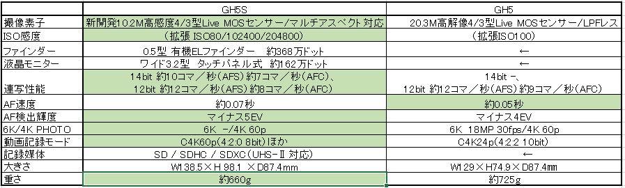 画像: GH5SとGH5の主なスペックを比較!