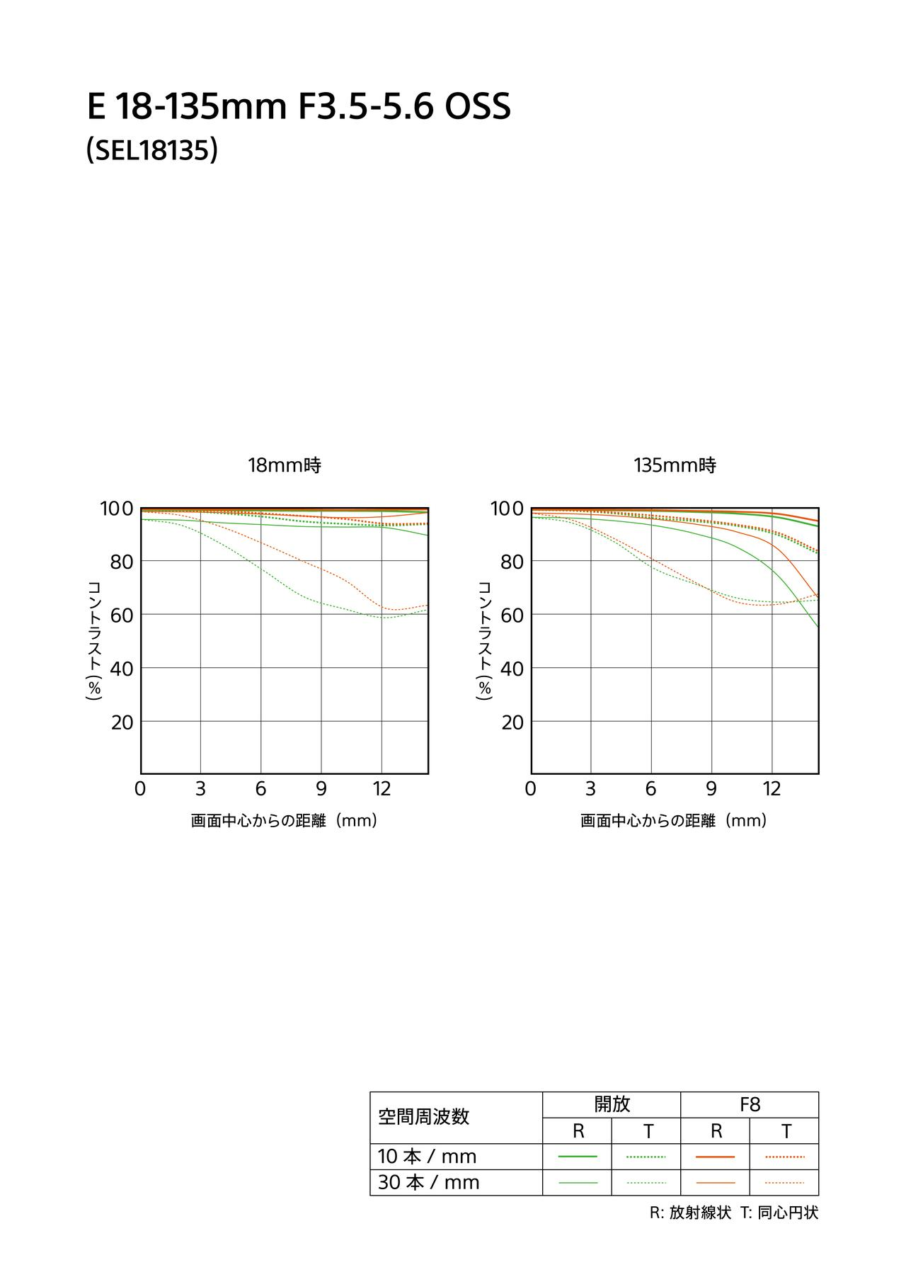 画像: ソニーはAPS-C対応レンズ「E 18-135mm F3.5-5.6 OSS」発表! 発売は2月2日(金)予定!