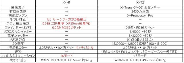 画像: 主なスペック:X-H1とX-T2の比較
