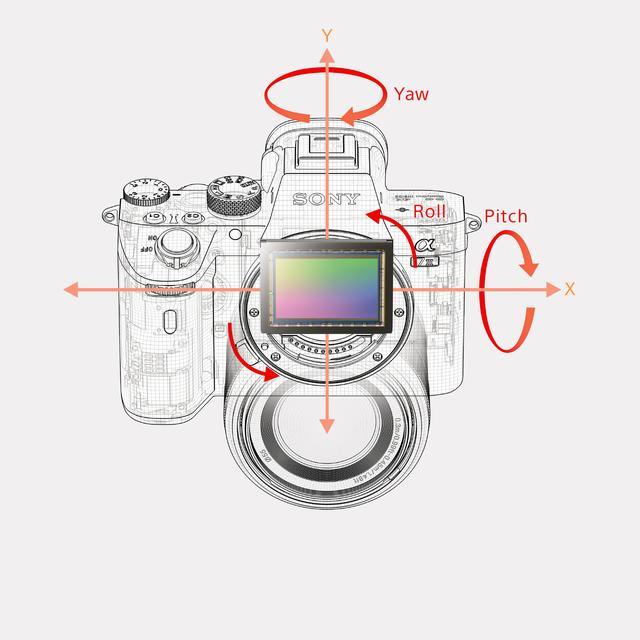 画像: ▲光学式5軸手ブレ補正機能とフルサイズCMOSセンサーの配置。