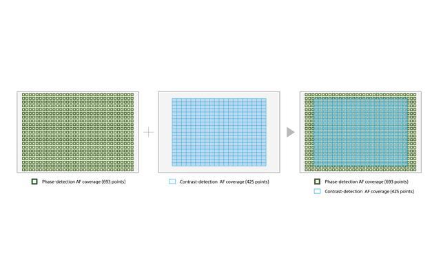 画像: ▲左から693点像面位相差AFセンサー、425点コントラストAFセンサーの配置。右端はそれを合わせたAFエリアのカバーレッジ。