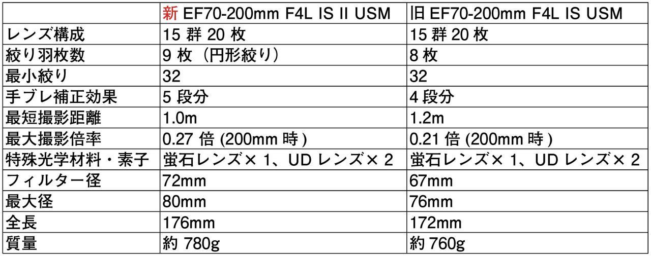 画像2: キヤノンEF70-200mm F4L IS II USM