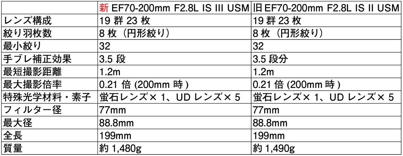 画像2: キヤノンEF70-200mm F2.8L IS III USM