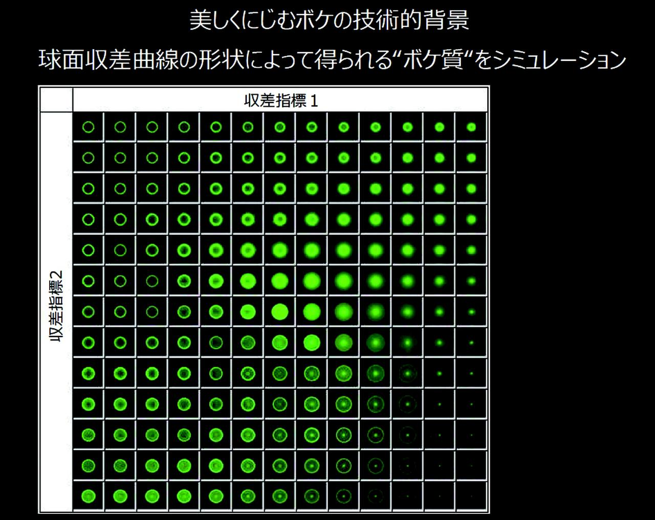 画像: ▲球面収差量のコントロールによってボケ味は変わる。ボケ味は輪郭の再現性により評価されることが多い。輪郭が2重にみえる2線ボケは嫌われるボケのひとつ。F1.2シリーズは輪郭が美しくにじむボケを目指した。ボケ味とシャープネスはトレードオフの関係があるので両者のバランスをとるのは難しいのだ。(赤城)