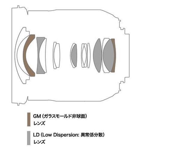 画像: 17-35mm F/2.8-4 Di OSDのレンズ構成図