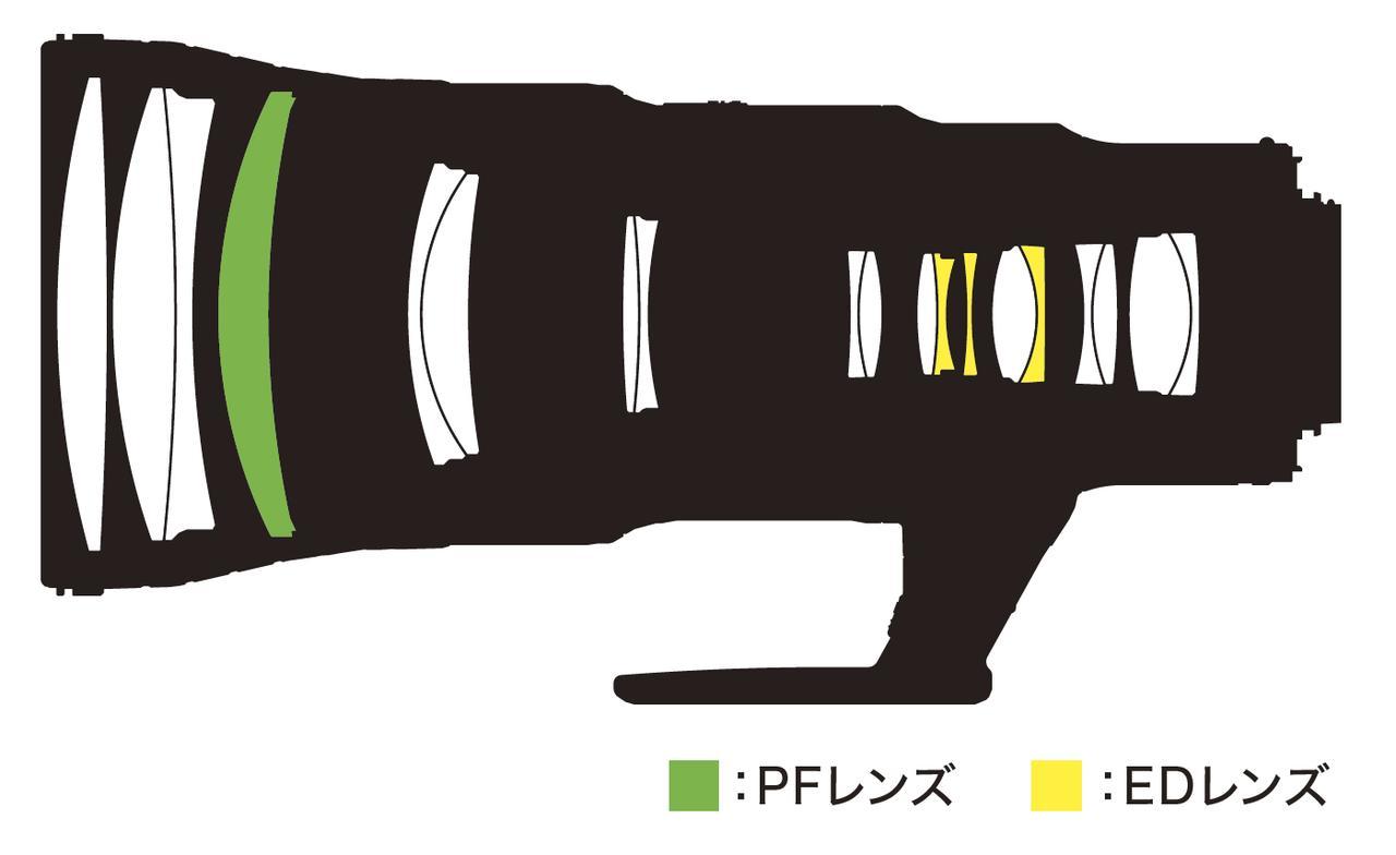 画像: AF-S NIKKOR 500mm f/5.6E PF ED VRのレンズ構成図
